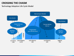 Crossing the Chasm PPT Slide 1