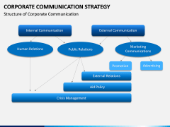 Corporate Communications Strategy PPT Slide 5