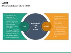 eCRM PPT Slide 32