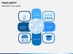 Food Safety PPT Slide 1