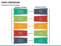 Force Continuum PPT Slide 16