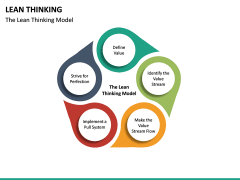 Lean Thinking PPT Slide 18