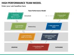 High Performance Team Model PPT Slide 28