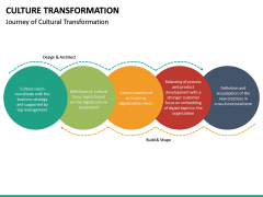 Culture Transformation PPT Slide 20