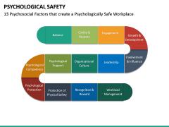 Psychological Safety PPT Slide 30