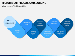 Recruitment Process Outsourcing PPT Slide 17