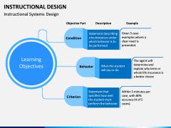 Instructional Design PPT Slide 12
