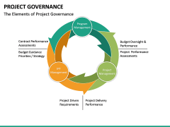 Project Governance PPT slide 16
