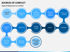 Sources of Conflict PPT Slide 3