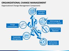 Organizational Change Management PPT Slide 6