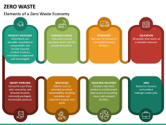 Zero Waste PPT Slide 29