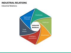 Industrial Relations PPT Slide 22