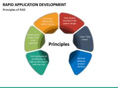 Rapid Application Development PPT Slide 24