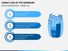 Liebig's Law of the Minimum PPT Slide 5