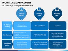 Knowledge Management PPT Slide 3