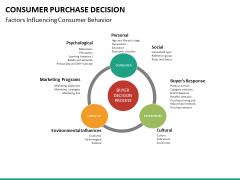 Consumer purchase decision PPT slide 21