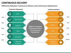Continuous Delivery PPT Slide 33