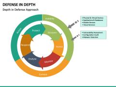 Defense in Depth PPT Slide 19