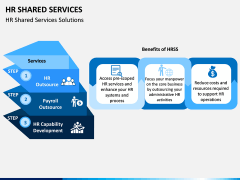 HR Shared Services PPT Slide 7