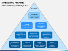 Marketing Pyramid PPT Slide 7