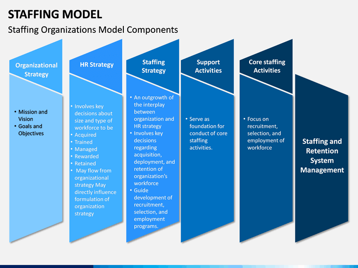 Staffing Model Powerpoint Template