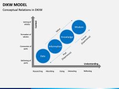 DIKW Model PPT Slide 9
