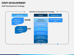 Staff Development PPT Slide 10