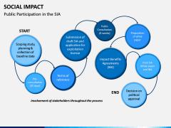 Social Impact PPT Slide 16