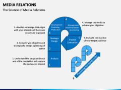 Media Relations PPT Slide 3