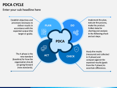 PDCA Cycle PPT Slide 3