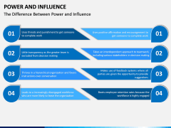 Power and Influence PPT Slide 9