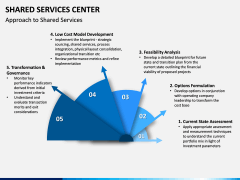 Shared Services Center PPT Slide 4