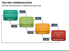 Two Way Communication PPT Slide 21