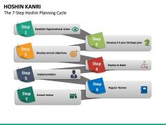 Hoshin Kanri PPT Slide 22