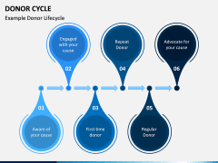 Donor Cycle PPT Slide 8