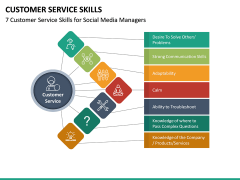 Customer Service Skills PPT Slide 21