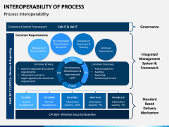 Interoperability of Processes PPT Slide 8
