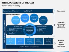 Interoperability of Processes PPT Slide 8