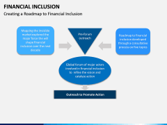 Financial Inclusion PPT Slide 15