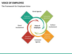 Voice of Employee PPT Slide 19