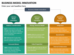 Business Model Innovation PPT Slide 23