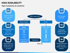 High Availability PPT Slide 6