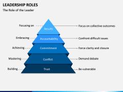 Leadership Roles PPT Slide 6
