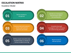 Escalation matrix PPT slide 19