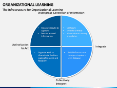 Organizational Learning PPT Slide 16