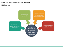 Electronic Data Interchange (EDI) PPT slide 18