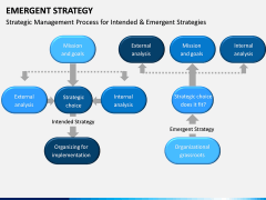 Emergent Strategy PPT Slide 15
