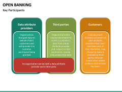 Open Banking PPT slide 34