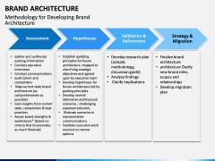 Brand Architecture PPT Slide 7