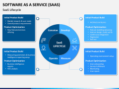 Software as a Service (SaaS) PPT Slide 7
